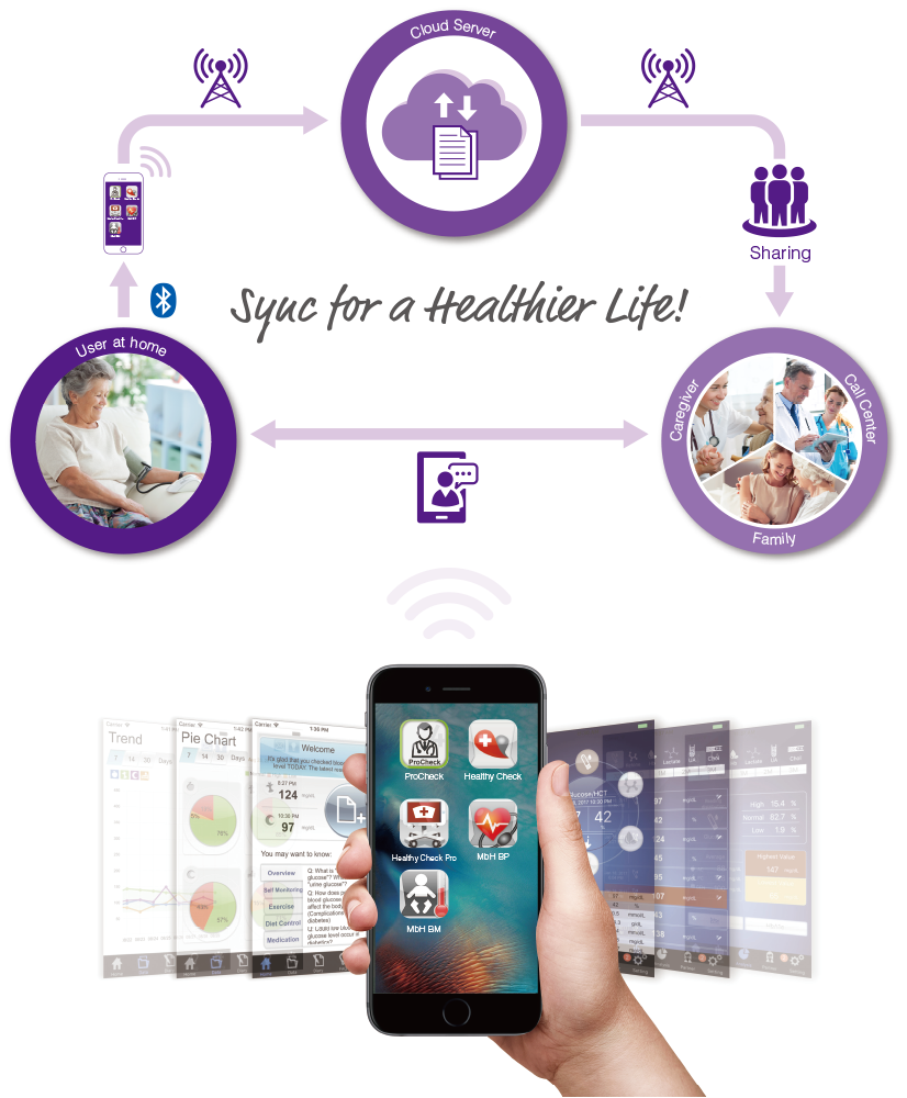Full telehealth cycle-TaiDoc provides telehealth devices and a series of smartphone application on both iOS and Android platform that supports the real time self-monitoring and analysis to your everyday health.